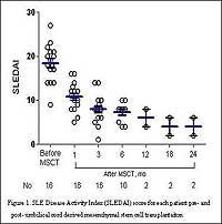 Lupus Study Data